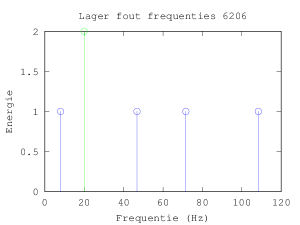 lager_6206_freq